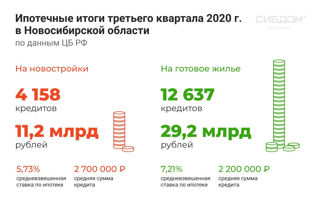 спрос на ипотеку в Новосибирской области